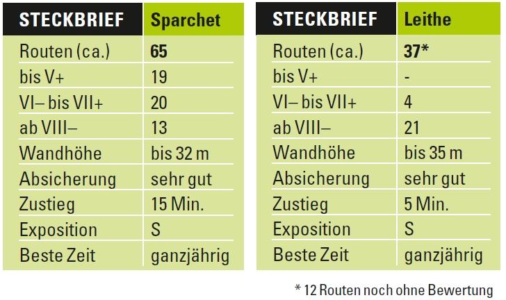 Steckbrief Klettern Nassereith