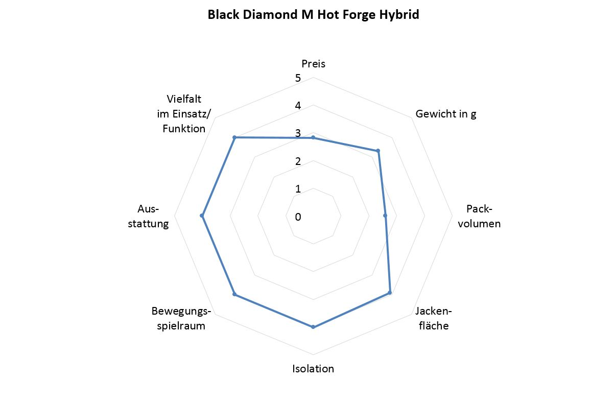 Black Diamond Hot Forge Hybrid Benotung