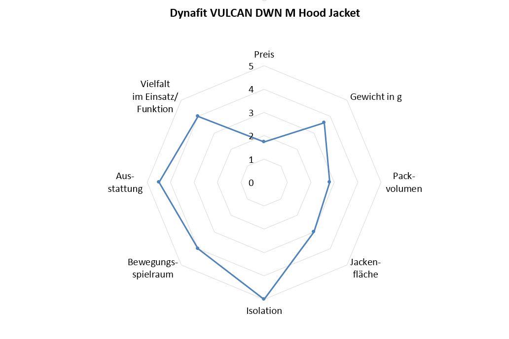 Dynafit Vulcan Down Hood Jacket Benotung