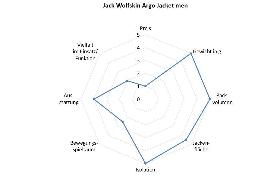 Jack Wolfskin Jacke Benotung