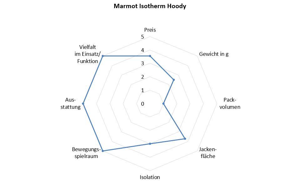 Marmot Benotung