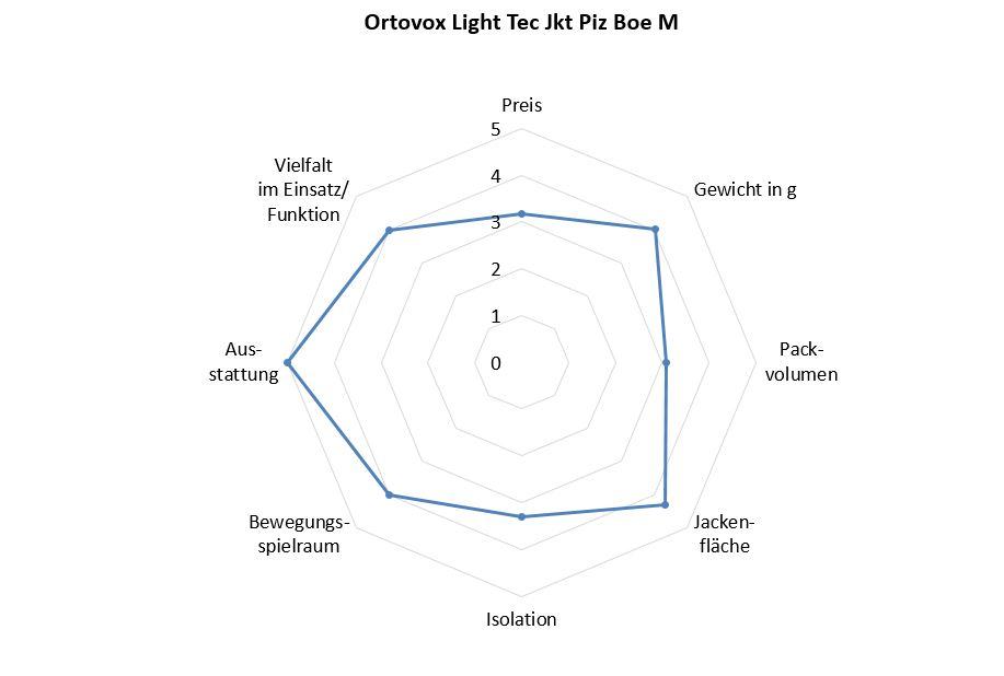Ortovox Light Tec Jacke