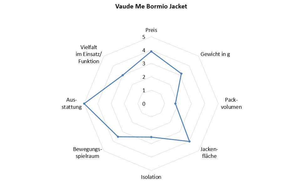 Vaude Bormio Jacket