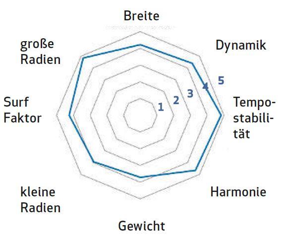 Bewertung Fischer Hannibal Tourenski