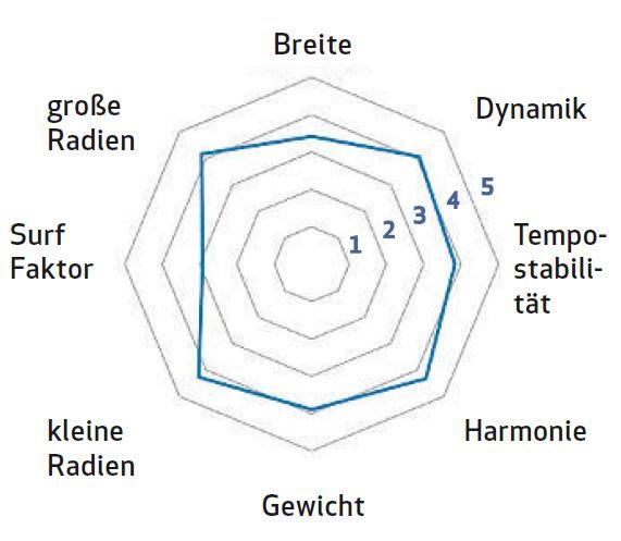 Bewertung Fischer Transalp Tourenski