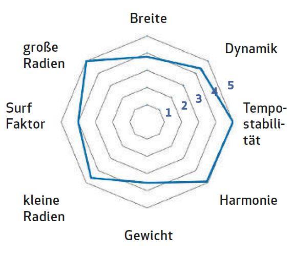 Bewertung Völkl V-Werks BMT 94 Tourenski