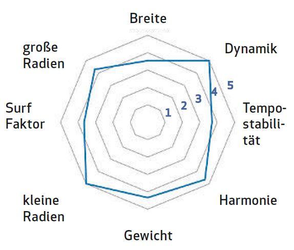 Bewertung Völkl VTA 88 Tourenski